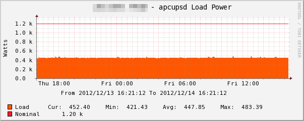 ファイル:apcupsd-Load-Power.png