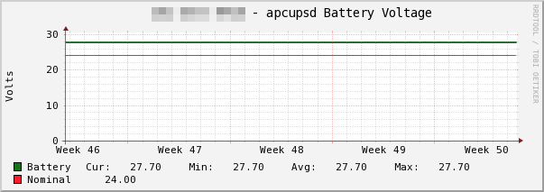 ファイル:apcupsd-Battery-Voltage.png