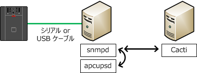 apcupsd status over SNMP.png