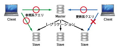 ファイル:mysql-replication-1.png