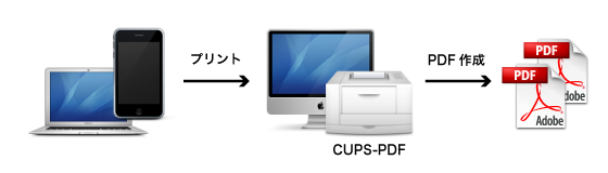 CUPS-PDF.png