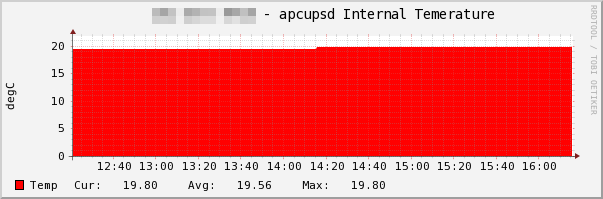 ファイル:apcupsd-Internal-Temperature.png